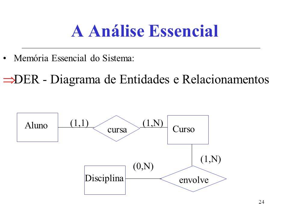 24 A Análise Essencial Memória Essencial do Sistema: DER - Diagrama de Entidades e Relacionamentos Aluno cursa Disciplina Curso (1,1) (1,N) envolve (1,N) (0,N)