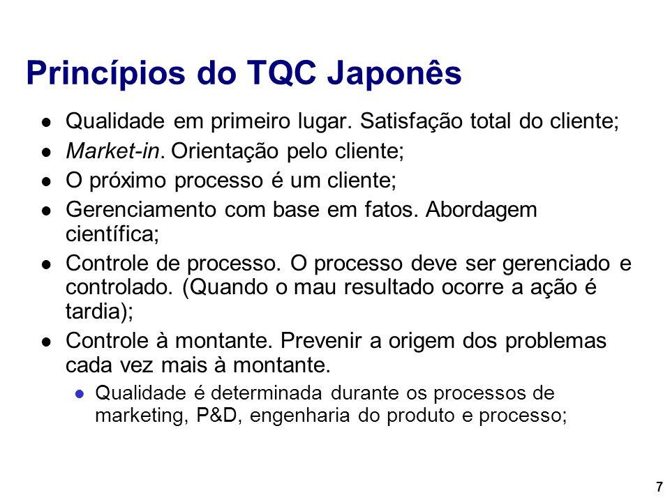 7 Princípios do TQC Japonês Qualidade em primeiro lugar. Satisfação total do cliente; Market-in. Orientação pelo cliente; O próximo processo é um clie