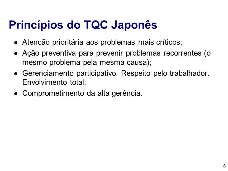 8 Princípios do TQC Japonês Atenção prioritária aos problemas mais críticos; Ação preventiva para prevenir problemas recorrentes (o mesmo problema pel