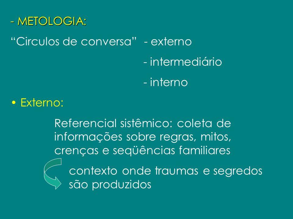 - METOLOGIA: Circulos de conversa - externo - intermediário - interno Externo: Referencial sistêmico: coleta de informações sobre regras, mitos, crenç