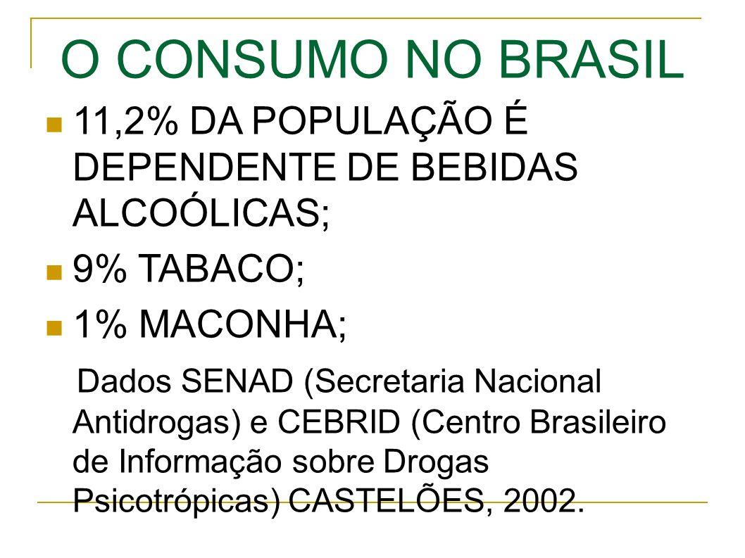 O CONSUMO NO BRASIL 11,2% DA POPULAÇÃO É DEPENDENTE DE BEBIDAS ALCOÓLICAS; 9% TABACO; 1% MACONHA; Dados SENAD (Secretaria Nacional Antidrogas) e CEBRID (Centro Brasileiro de Informação sobre Drogas Psicotrópicas) CASTELÕES, 2002.