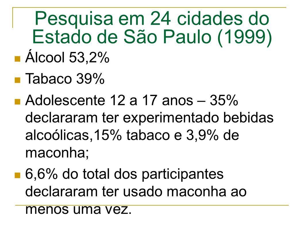 Pesquisa em 24 cidades do Estado de São Paulo (1999) Álcool 53,2% Tabaco 39% Adolescente 12 a 17 anos – 35% declararam ter experimentado bebidas alcoólicas,15% tabaco e 3,9% de maconha; 6,6% do total dos participantes declararam ter usado maconha ao menos uma vez.