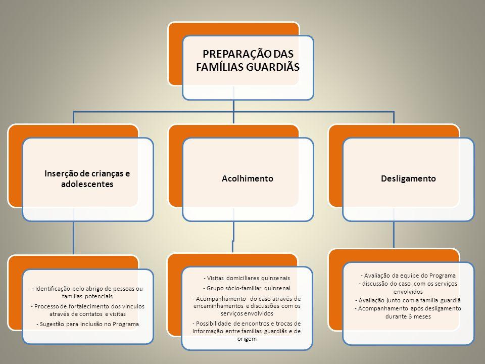 PREPARAÇÃO DAS FAMÍLIAS GUARDIÃS Inserção de crianças e adolescentes - Identificação pelo abrigo de pessoas ou famílias potenciais - Processo de forta