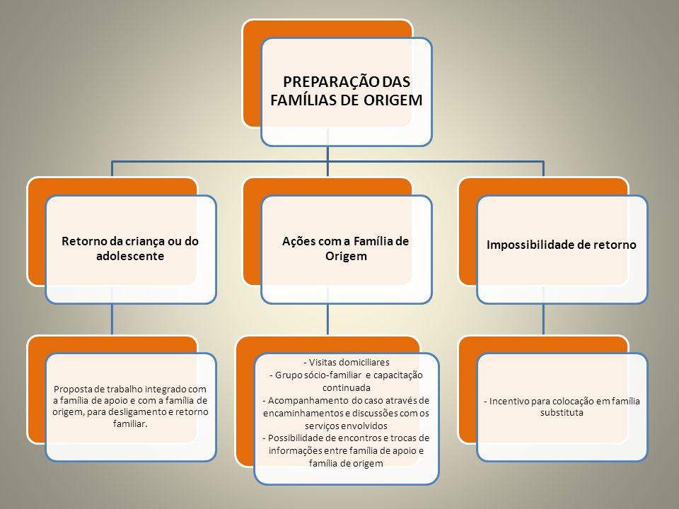 PREPARAÇÃO DAS FAMÍLIAS DE ORIGEM Retorno da criança ou do adolescente Proposta de trabalho integrado com a família de apoio e com a família de origem