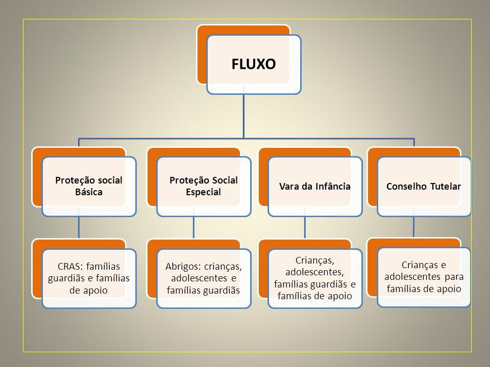 FLUXO Proteção social Básica CRAS: famílias guardiãs e famílias de apoio Proteção Social Especial Abrigos: crianças, adolescentes e famílias guardiãs