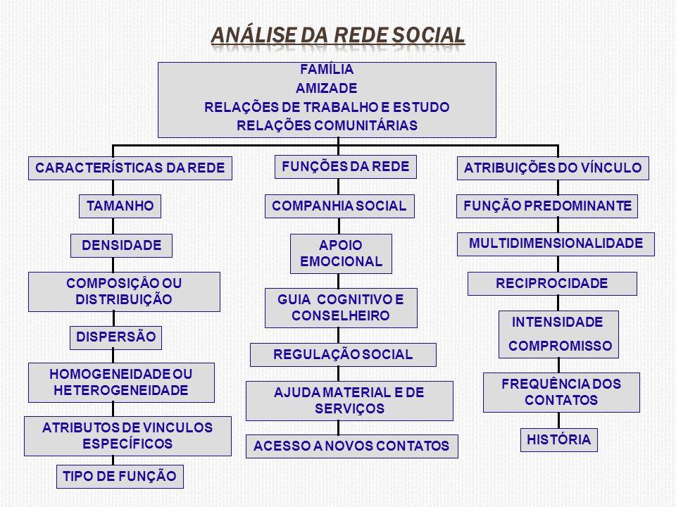 FAMÍLIA AMIZADE RELAÇÕES DE TRABALHO E ESTUDO RELAÇÕES COMUNITÁRIAS CARACTERÍSTICAS DA REDE FUNÇÕES DA REDE ATRIBUIÇÕES DO VÍNCULO TAMANHO DENSIDADE COMPOSIÇÂO OU DISTRIBUIÇÃO DISPERSÃO HOMOGENEIDADE OU HETEROGENEIDADE ATRIBUTOS DE VINCULOS ESPECÍFICOS TIPO DE FUNÇÃO COMPANHIA SOCIAL APOIO EMOCIONAL GUIA COGNITIVO E CONSELHEIRO REGULAÇÃO SOCIAL AJUDA MATERIAL E DE SERVIÇOS ACESSO A NOVOS CONTATOS FUNÇÃO PREDOMINANTE MULTIDIMENSIONALIDADE RECIPROCIDADE INTENSIDADE COMPROMISSO FREQUÊNCIA DOS CONTATOS HISTÓRIA