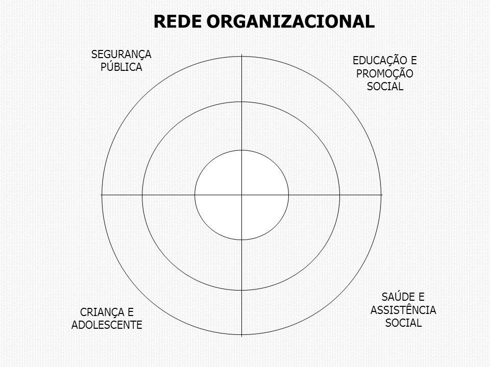 SEGURANÇA PÚBLICA EDUCAÇÃO E PROMOÇÃO SOCIAL CRIANÇA E ADOLESCENTE SAÚDE E ASSISTÊNCIA SOCIAL REDE ORGANIZACIONAL