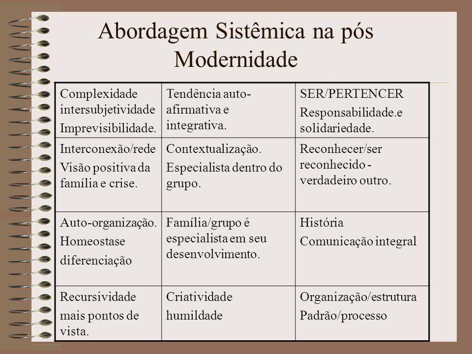 Abordagem Sistêmica na pós Modernidade Complexidade intersubjetividade Imprevisibilidade. Tendência auto- afirmativa e integrativa. SER/PERTENCER Resp