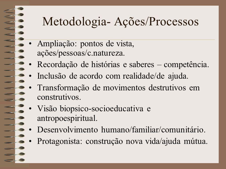 Metodologia- Ações/Processos Ampliação: pontos de vista, ações/pessoas/c.natureza. Recordação de histórias e saberes – competência. Inclusão de acordo