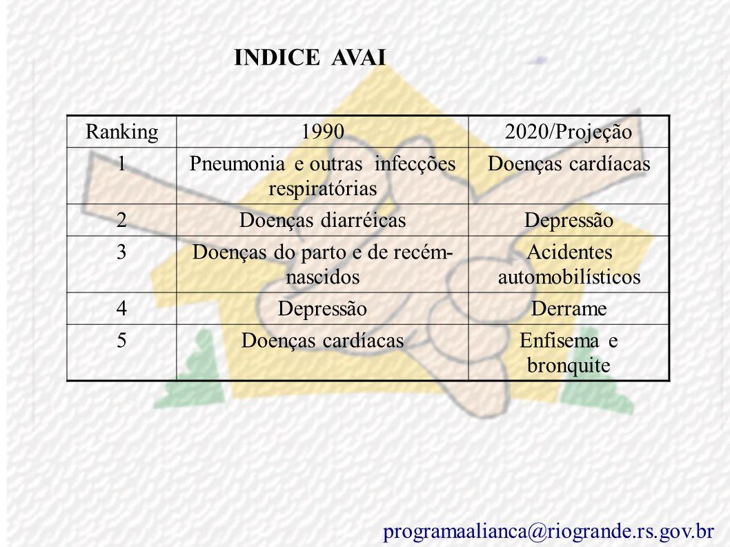Objetivo Específico Eixo saúde Atingir a saúde integral priorizando a prevenção para prevenir = focos: Doenças crônicas e Doenças infecciosas Principa