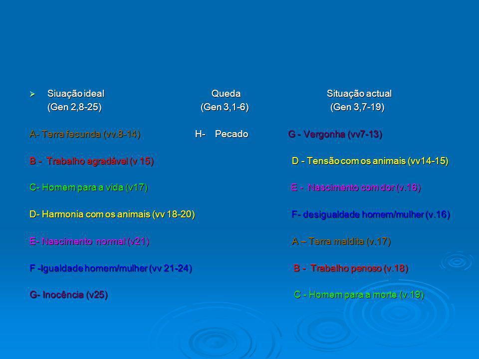 Siuação ideal Queda Situação actual Siuação ideal Queda Situação actual (Gen 2,8-25) (Gen 3,1-6) (Gen 3,7-19) (Gen 2,8-25) (Gen 3,1-6) (Gen 3,7-19) A- Terra fecunda (vv.8-14) H- Pecado G - Vergonha (vv7-13) B - Trabalho agradável (v 15) D - Tensão com os animais (vv14-15) C- Homem para a vida (v17) E - Nascimento com dor (v.16) D- Harmonia com os animais (vv 18-20) F- desigualdade homem/mulher (v.16) E- Nascimento normal (v21) A – Terra maldita (v.17) F -Igualdade homem/mulher (vv 21-24) B - Trabalho penoso (v.18) G- Inocência (v25) C - Homem para a morte (v.19)