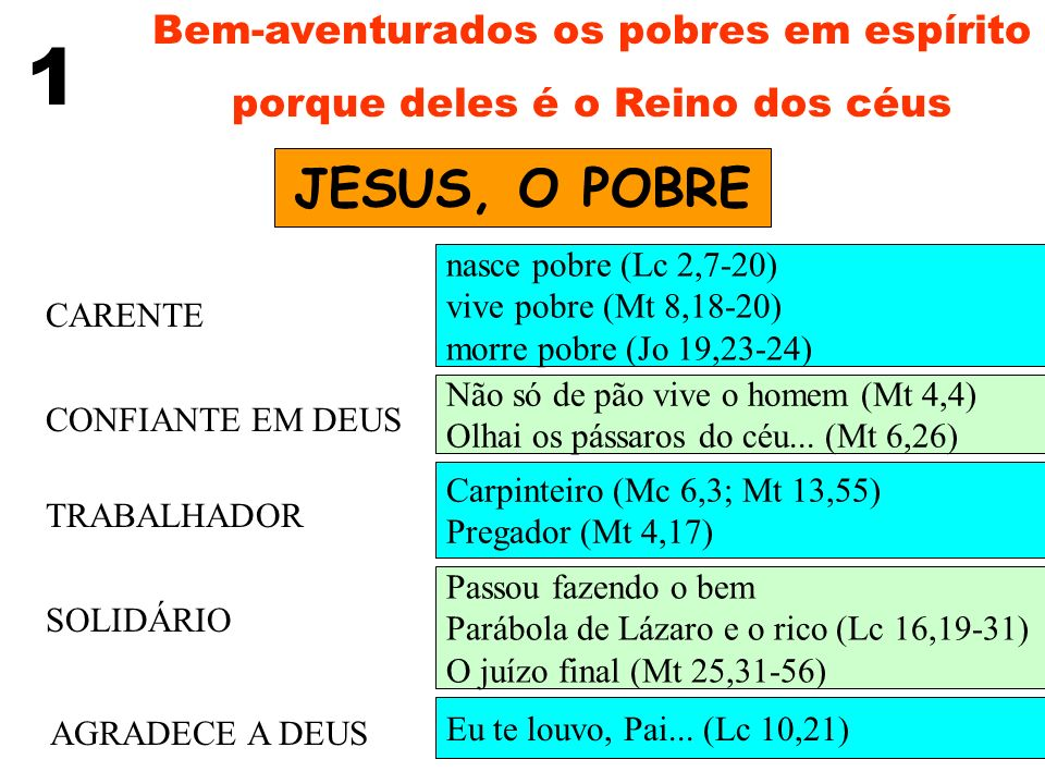 Bem-aventurados os pobres em espírito porque deles é o Reino dos céus 1 JESUS, O POBRE CARENTE CONFIANTE EM DEUS TRABALHADOR AGRADECE A DEUS SOLIDÁRIO