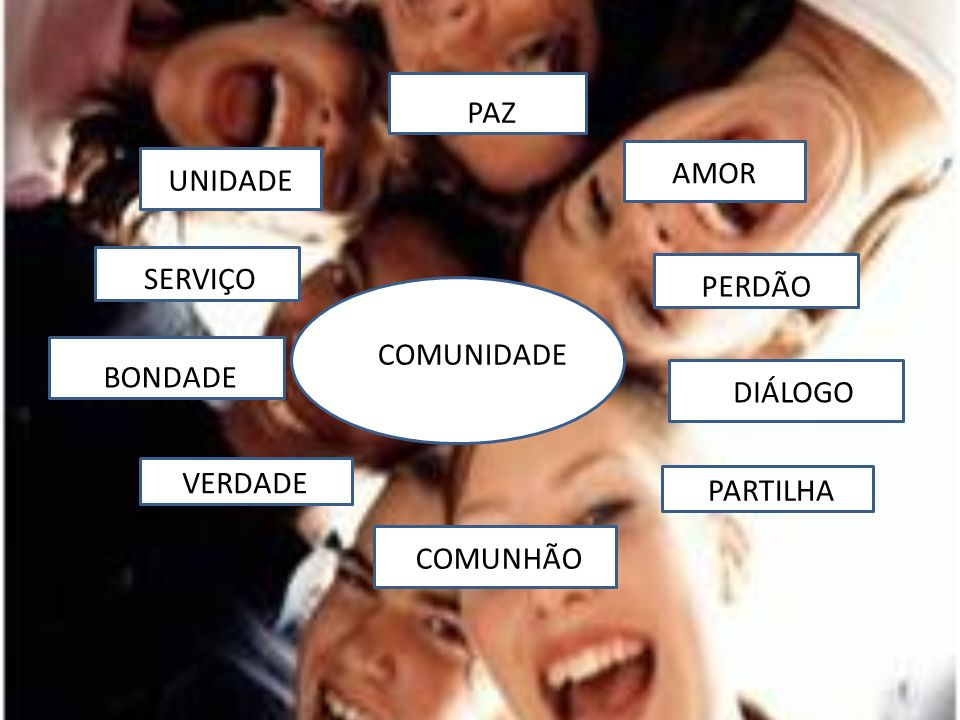 COMUNIDADE PAZ UNIDADE SERVIÇO BONDADE VERDADE COMUNHÃO PARTILHA DIÁLOGO PERDÃO AMOR