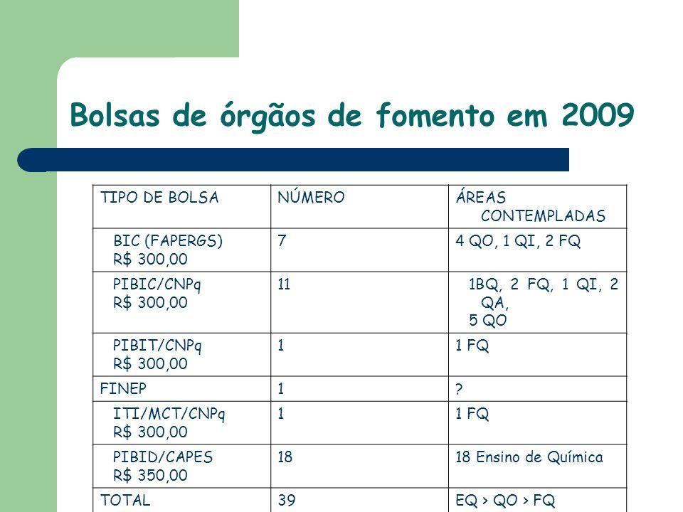 Bolsas de órgãos de fomento em 2009 TIPO DE BOLSANÚMEROÁREAS CONTEMPLADAS BIC (FAPERGS) R$ 300,00 74 QO, 1 QI, 2 FQ PIBIC/CNPq R$ 300,00 111BQ, 2 FQ, 1 QI, 2 QA, 5 QO PIBIT/CNPq R$ 300,00 11 FQ FINEP1.