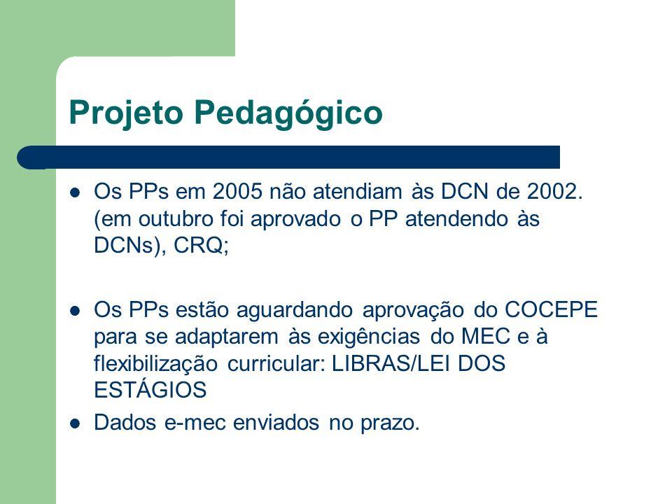 Projeto Pedagógico Os PPs em 2005 não atendiam às DCN de 2002.