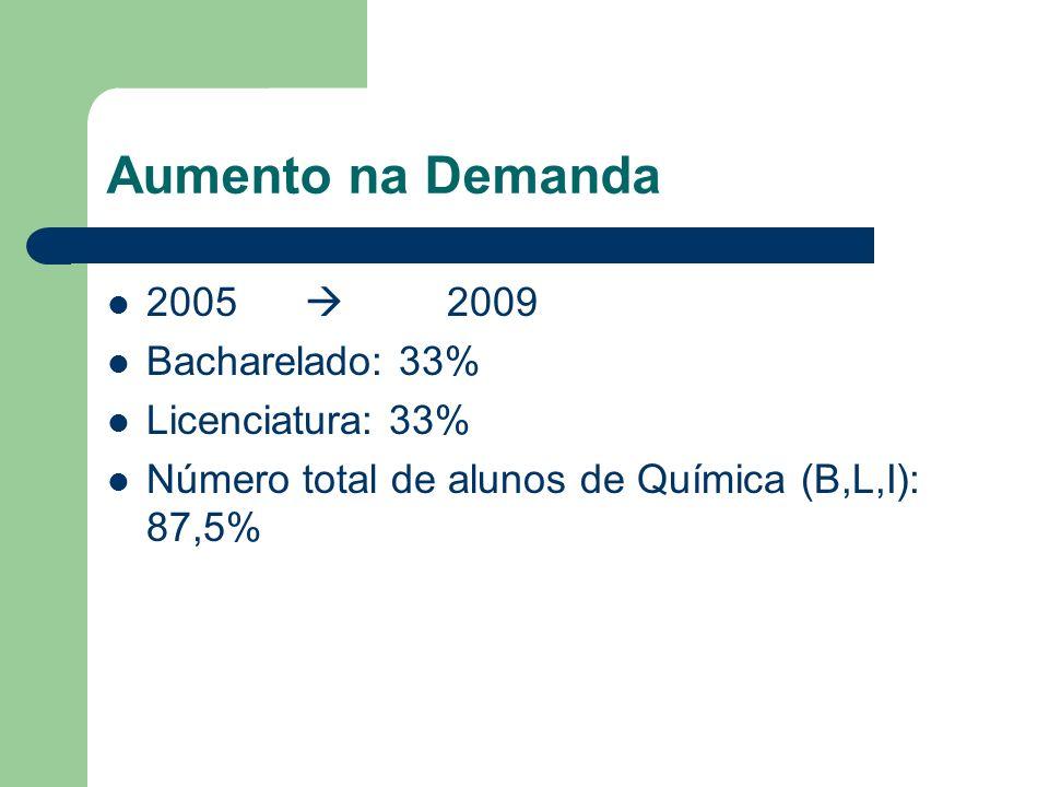 Aumento na Demanda 2005 2009 Bacharelado: 33% Licenciatura: 33% Número total de alunos de Química (B,L,I): 87,5%