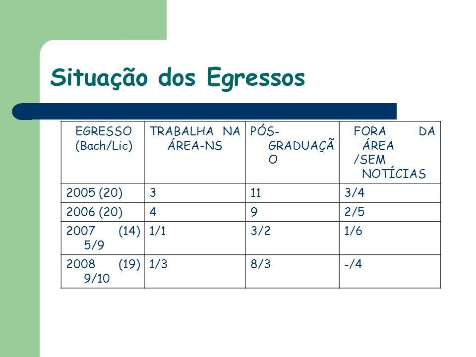 Situação dos Egressos EGRESSO (Bach/Lic) TRABALHA NA ÁREA-NS PÓS- GRADUAÇÃ O FORA DA ÁREA /SEM NOTÍCIAS 2005 (20)3113/4 2006 (20)492/5 2007 (14) 5/9 1/13/21/6 2008 (19) 9/10 1/38/3-/4