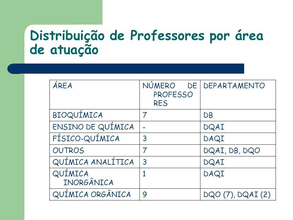 Distribuição de Professores por área de atuação ÁREANÚMERO DE PROFESSO RES DEPARTAMENTO BIOQUÍMICA7DB ENSINO DE QUÍMICA-DQAI FÍSICO-QUÍMICA3DAQI OUTROS7DQAI, DB, DQO QUÍMICA ANALÍTICA3DQAI QUÍMICA INORGÂNICA 1DAQI QUÍMICA ORGÂNICA9DQO (7), DQAI (2)