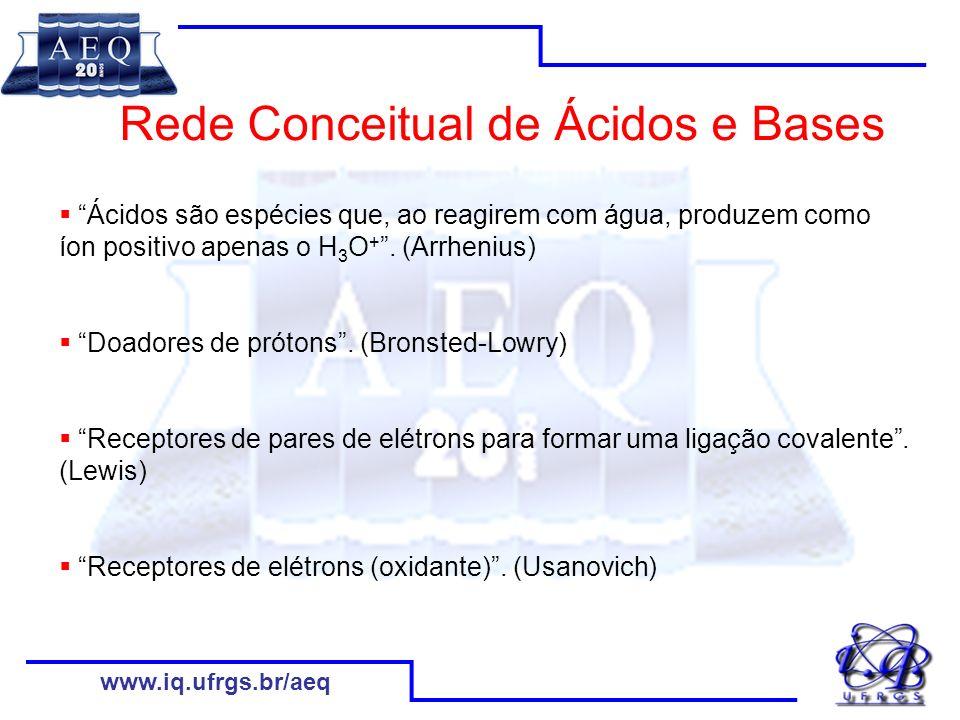 www.iq.ufrgs.br/aeq Rede Conceitual de Ácidos e Bases dissolução em água do cloreto de hidrogênio gasoso: HCl 9(g) + H 2 O (l) H 3 O + (aq) + Cl - (aq) dissolução em água do cloreto de amônio sólido: NH 4 Cl (s) + H 2 O (l) H 3 O + (aq) + NH 3(aq) + Cl - (aq) hidrólise dos sais de alumínio, usada no tratamento de água bruta: Al 2 (SO 4 ) 3(s) + 12H 2 O (l) 2Al(OH) 3(s) + 6H 3 O + (aq) + 3SO 4 2- (aq) reação da chuva com gases da queima do enxofre, gerando chuva ácida: SO 2(g) + 2H 2 O (l) H 3 O + (aq) + HSO 3 - (aq) geração de oxigênio, ao qual se atribui o enfraquecimento das roupas deixadas em contato prolongado com soluções de cloro: Cl 2(g) + 3H 2 O (l) 1/2O 2(g) + 2H 3 O + (aq) + 2Cl - (aq) dissolução da amônia: NH 3(g) + H 2 O (l) NH 4 + (aq) + OH + (aq) reação do óxido de sódio com água: Na 2 O (s) + H 2 O (l) 2Na + (aq) + 2OH - (aq) dissolução do cianeto de potássio: KCN (s) + H 2 O (l) HCN (aq) + K + (aq) + OH - (aq) a vigorosa reação do sódio em água: Na (s) + H 2 O (l) 1/2H 2(g) + Na + (aq) + OH - (aq)