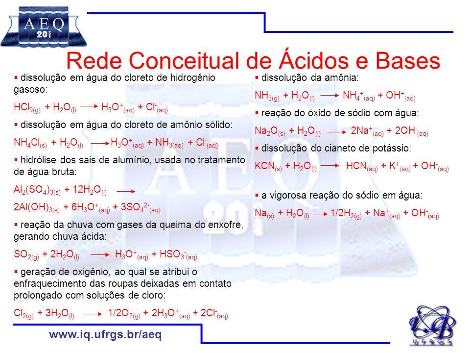 www.iq.ufrgs.br/aeq Representações das Reações Químicas: as Equações Químicas As classificações: Que tipo de reação química representam as equações.