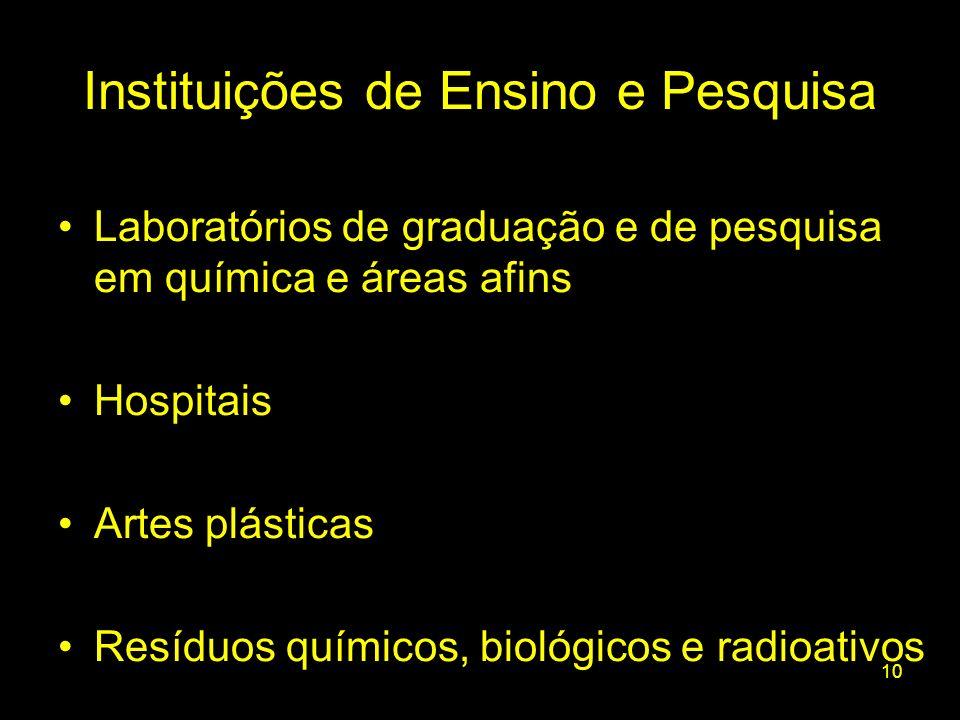 10 Laboratórios de graduação e de pesquisa em química e áreas afins Hospitais Artes plásticas Resíduos químicos, biológicos e radioativos Instituições