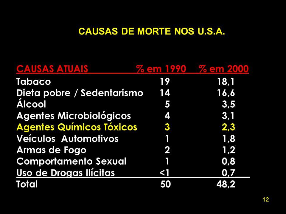 12 CAUSAS ATUAIS % em 1990 % em 2000 Tabaco1918,1 Dieta pobre / Sedentarismo1416,6 Álcool 5 3,5 Agentes Microbiológicos 4 3,1 Agentes Químicos Tóxicos