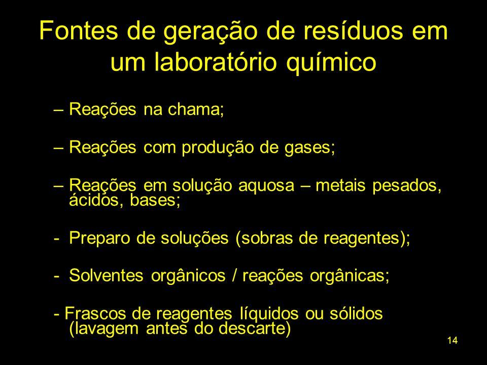 14 –Reações na chama; –Reações com produção de gases; –Reações em solução aquosa – metais pesados, ácidos, bases; -Preparo de soluções (sobras de reag