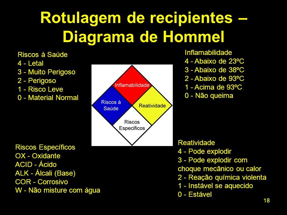 18 Rotulagem de recipientes – Diagrama de Hommel Riscos à Saúde 4 - Letal 3 - Muito Perigoso 2 - Perigoso 1 - Risco Leve 0 - Material Normal Reativida