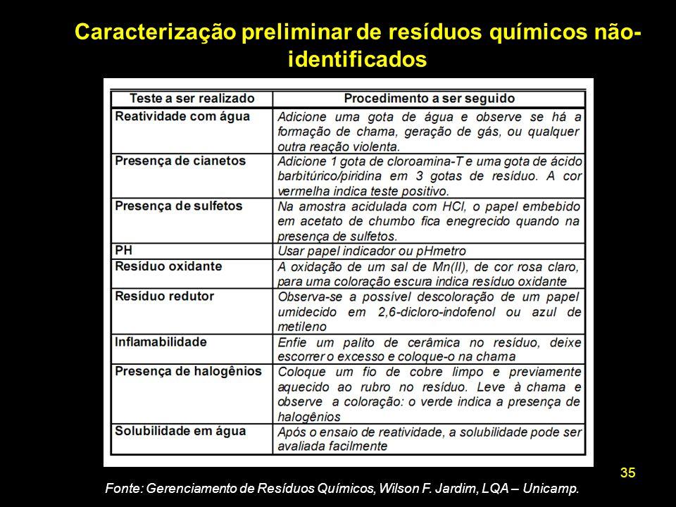 35 Caracterização preliminar de resíduos químicos não- identificados Fonte: Gerenciamento de Resíduos Químicos, Wilson F. Jardim, LQA – Unicamp.