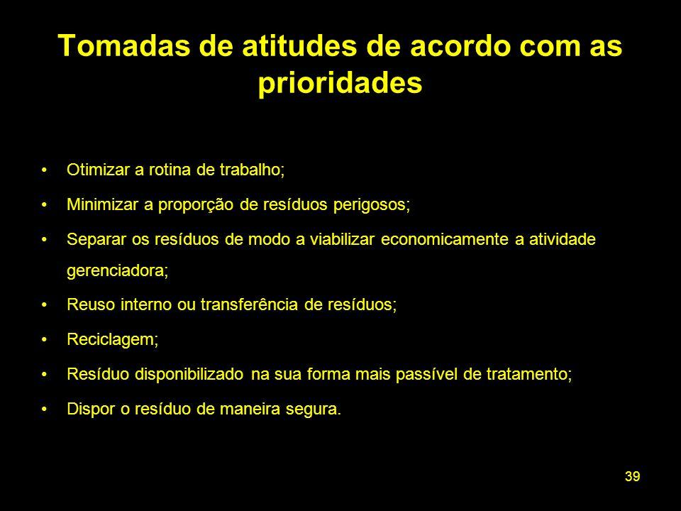 39 Tomadas de atitudes de acordo com as prioridades Otimizar a rotina de trabalho; Minimizar a proporção de resíduos perigosos; Separar os resíduos de