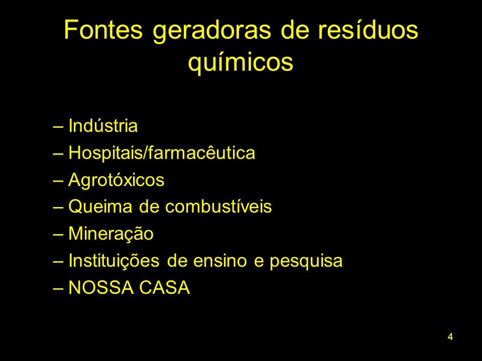 35 Caracterização preliminar de resíduos químicos não- identificados Fonte: Gerenciamento de Resíduos Químicos, Wilson F.