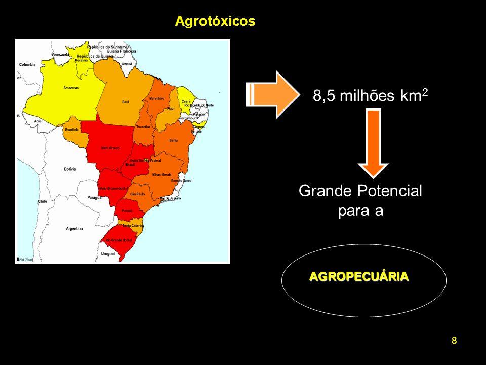 8 Agrotóxicos 8,5 milhões km 2 Grande Potencial para a AGROPECUÁRIA