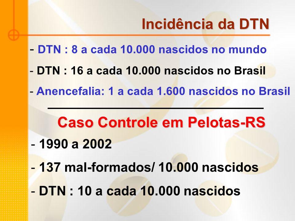 - DTN : 8 a cada 10.000 nascidos no mundo - DTN : 16 a cada 10.000 nascidos no Brasil - Anencefalia: 1 a cada 1.600 nascidos no Brasil Incidência da D
