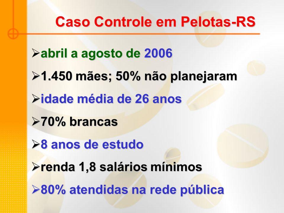 Caso Controle em Pelotas-RS abril a agosto de2006 abril a agosto de 2006 1.450 mães; 50% não planejaram 1.450 mães; 50% não planejaram idade média de