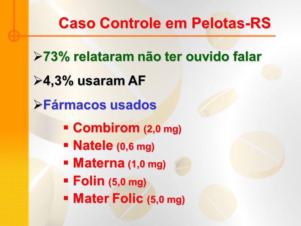 Caso Controle em Pelotas-RS 73% relataram não ter ouvido falar 4,3% usaram AF 4,3% usaram AF Fármacos usados Fármacos usados Combirom (2,0 mg) Combiro