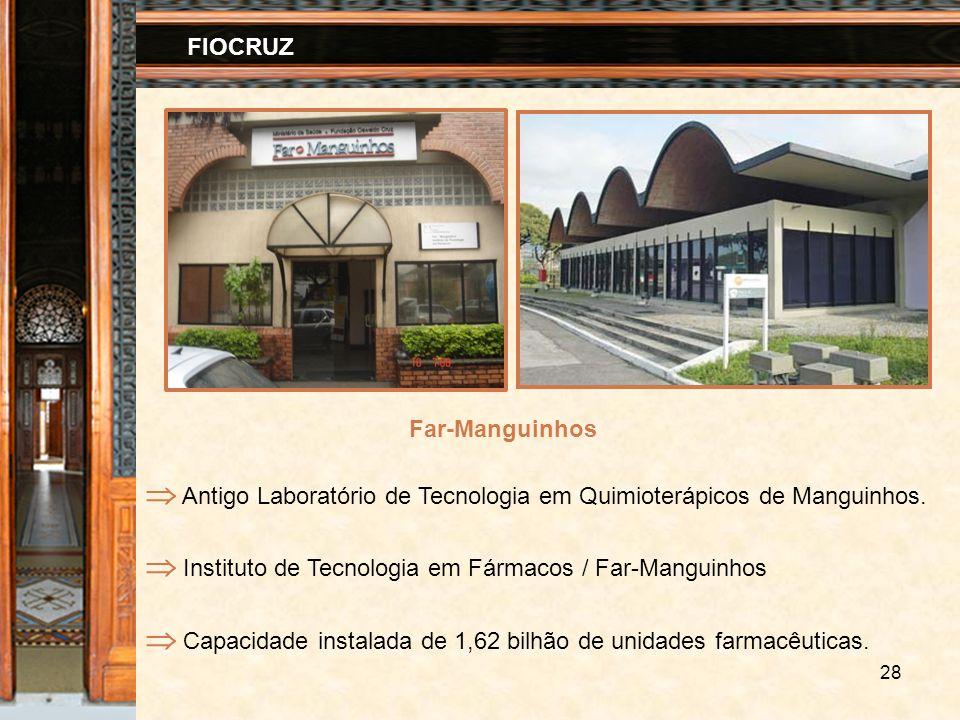 28 FIOCRUZ Antigo Laboratório de Tecnologia em Quimioterápicos de Manguinhos. Instituto de Tecnologia em Fármacos / Far-Manguinhos Capacidade instalad