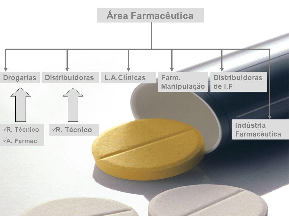 Industria Farmacêutica Indústria Produzir medicamentos (referência,genéricos, similares); Produzir novos fármacos e novos medicamentos ; Pesquisar e produzir novas F.F.