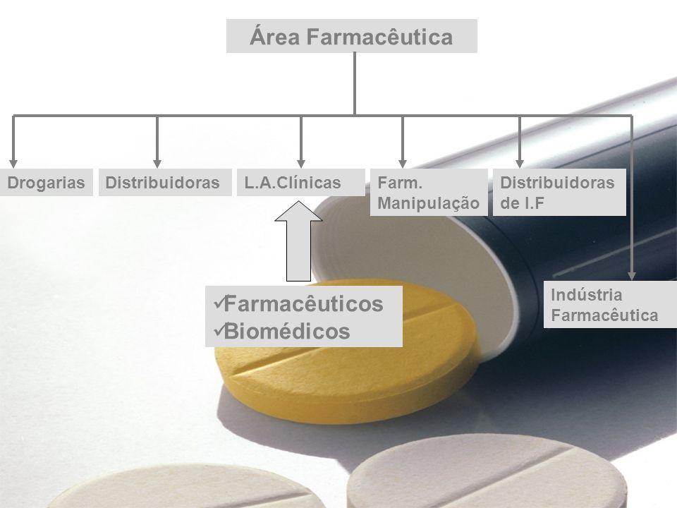 Industria Farmacêutica P&D formas farmacêuticas novas ou modificadas Busca formas farmacêuticas: Mais eficientes; Menos tóxicas; Mais estáveis; Que possuam maior aceitação no mercado.