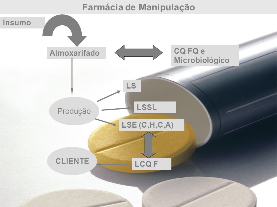 Laboratório de Controle de Qualidade Físico Químico – outros testes Verificar se o revestimento cumpre a sua função: Resistindo a ação do suco gástrico; Liberando o fármaco em soluções com pH semelhante ao do intestino; Etapa Ácida: mergulhar 10 unidades de cápsulas em 150mL em uma solução de HCl 0,1M.
