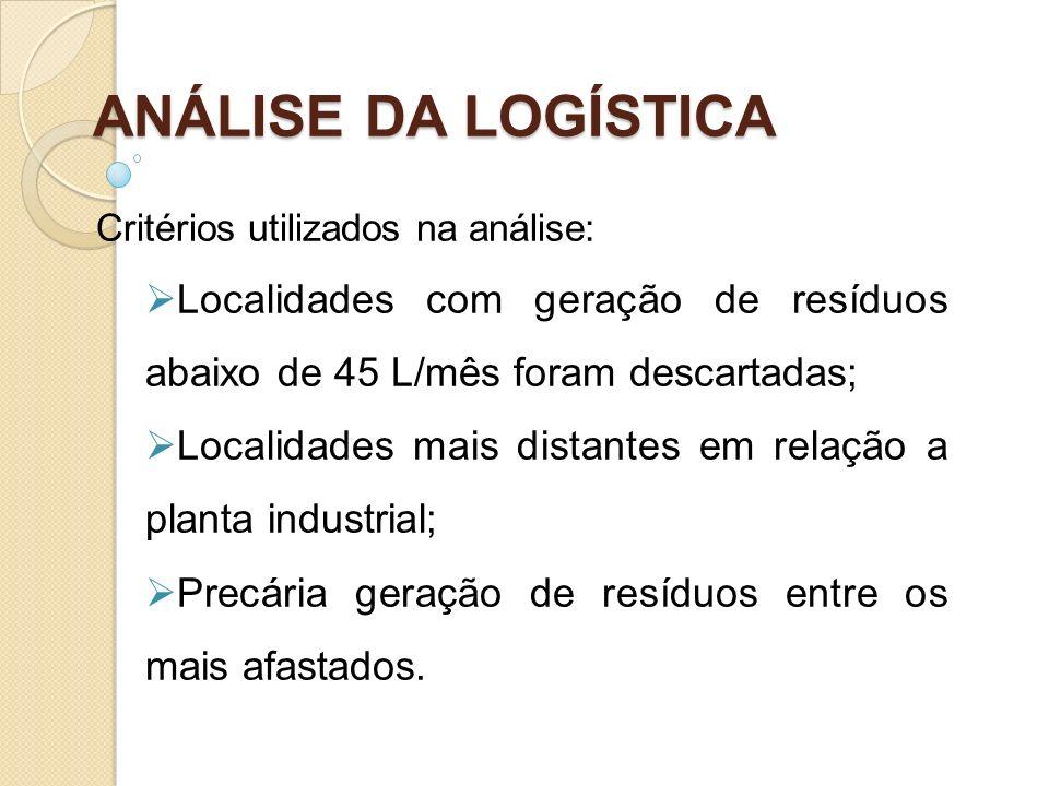 ANÁLISE DA LOGÍSTICA Critérios utilizados na análise: Localidades com geração de resíduos abaixo de 45 L/mês foram descartadas; Localidades mais dista