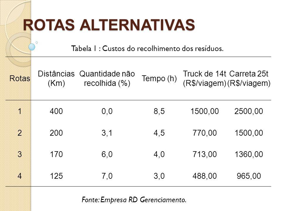 ROTAS ALTERNATIVAS Fonte: Empresa RD Gerenciamento. Tabela 1 : Custos do recolhimento dos resíduos. Rotas Distâncias (Km) Quantidade não recolhida (%)