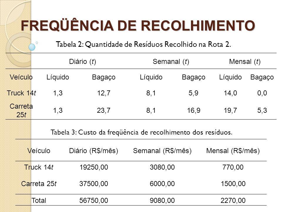 FREQÜÊNCIA DE RECOLHIMENTO Tabela 3: Custo da freqüência de recolhimento dos resíduos. Tabela 2: Quantidade de Resíduos Recolhido na Rota 2. VeículoDi