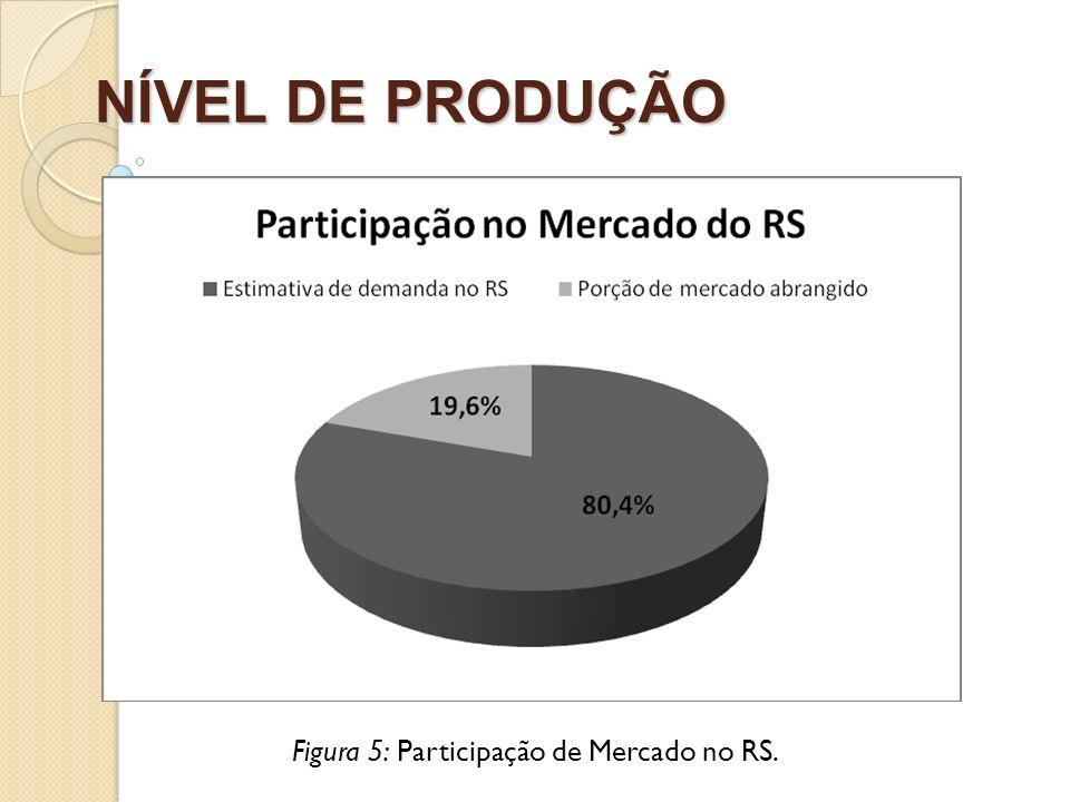 NÍVEL DE PRODUÇÃO Figura 5: Participação de Mercado no RS.