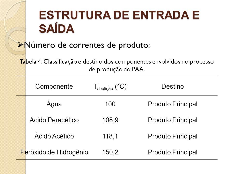 ESTRUTURA DE ENTRADA E SAÍDA Número de correntes de produto: ComponenteT ebulição (°C)Destino Água100Produto Principal Ácido Peracético108,9Produto Pr