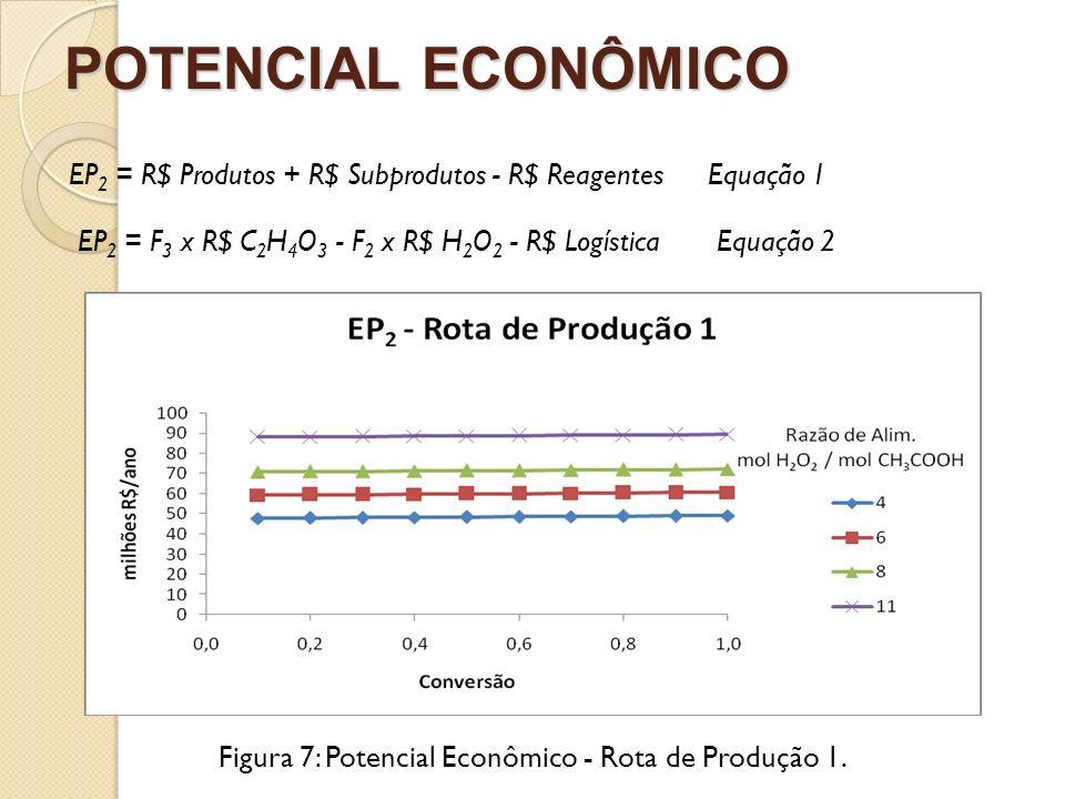 POTENCIAL ECONÔMICO Figura 7: Potencial Econômico - Rota de Produção 1. EP 2 = R$ Produtos + R$ Subprodutos - R$ ReagentesEquação 1 EP 2 = F 3 x R$ C