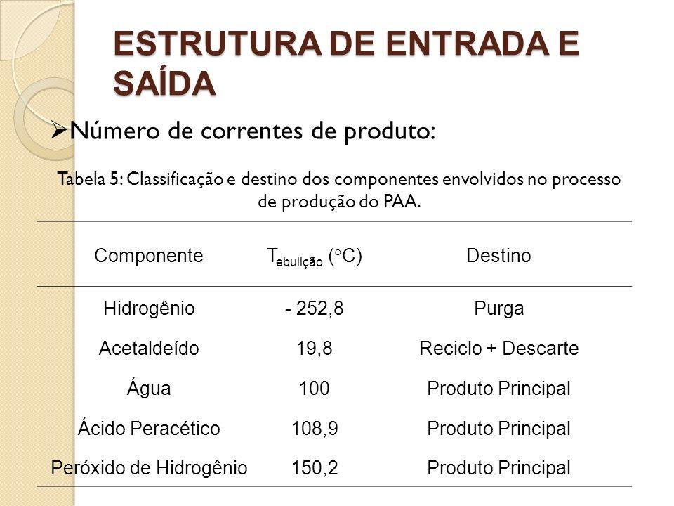 ESTRUTURA DE ENTRADA E SAÍDA Número de correntes de produto: Tabela 5: Classificação e destino dos componentes envolvidos no processo de produção do P