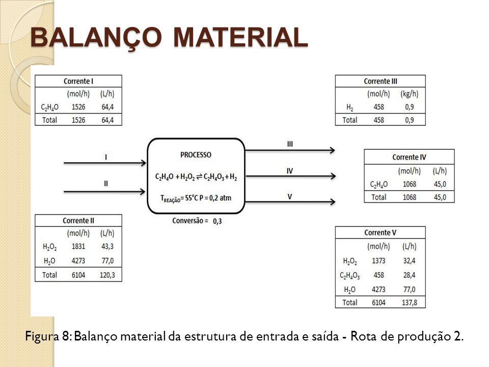BALANÇO MATERIAL Figura 8: Balanço material da estrutura de entrada e saída - Rota de produção 2.