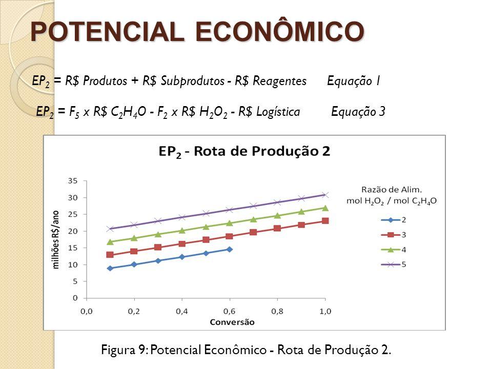 POTENCIAL ECONÔMICO Figura 9: Potencial Econômico - Rota de Produção 2. EP 2 = R$ Produtos + R$ Subprodutos - R$ ReagentesEquação 1 EP 2 = F 5 x R$ C