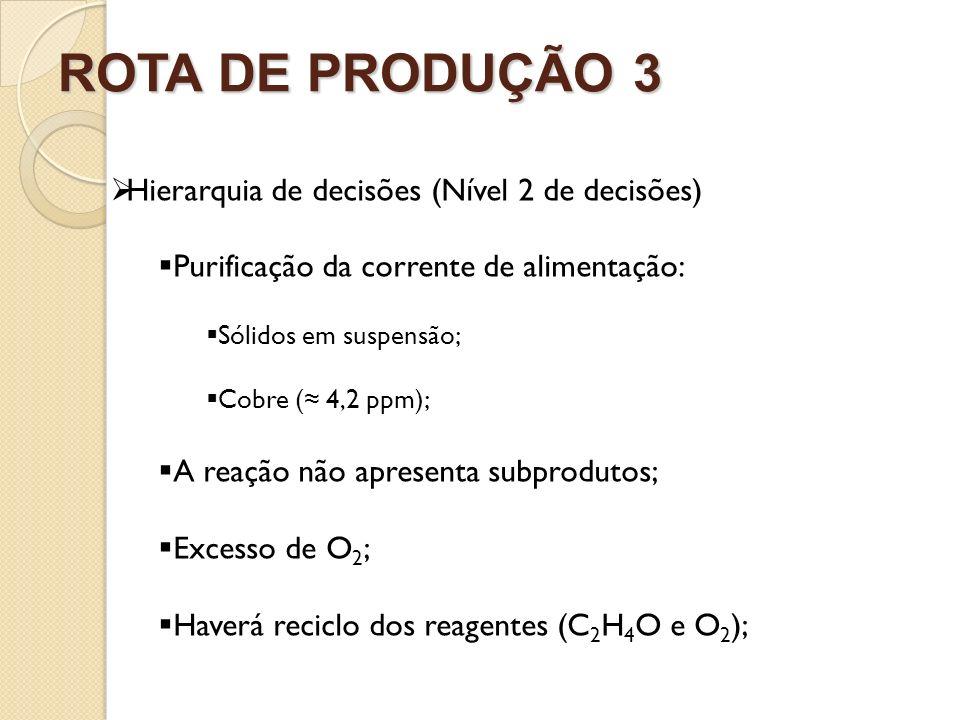 ROTA DE PRODUÇÃO 3 Hierarquia de decisões (Nível 2 de decisões) Purificação da corrente de alimentação: Sólidos em suspensão; Cobre ( 4,2 ppm); A reaç