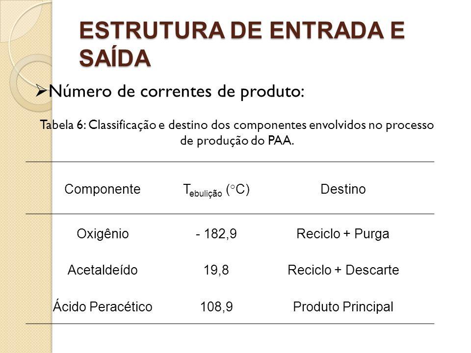 ESTRUTURA DE ENTRADA E SAÍDA Número de correntes de produto: Tabela 6: Classificação e destino dos componentes envolvidos no processo de produção do P